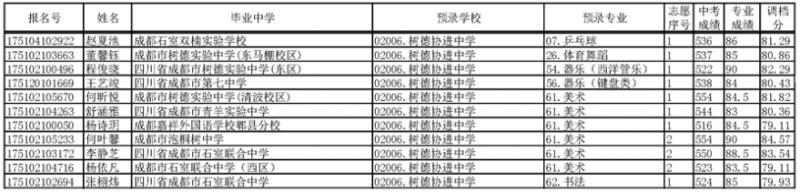 2017年成都树德协进中学艺体特长生预录名单