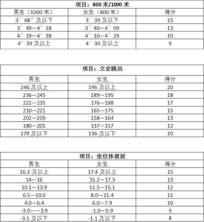 中考体育成绩对照表
