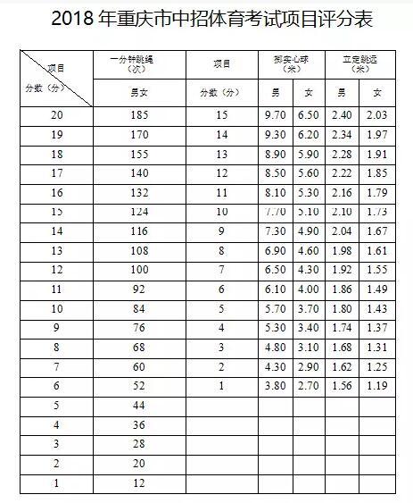 重庆中考体育成绩对照表